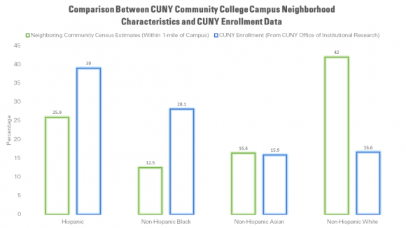 community-college-comparison