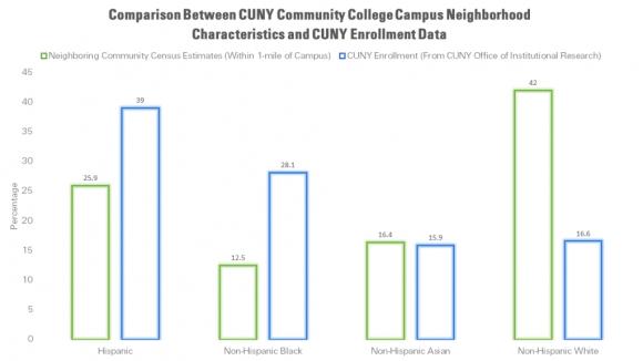 community-college-comparison